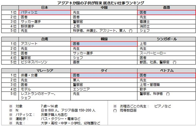 子供が将来就きたい仕事、日本の1位は「パティシエ」???何故にパティシエ?